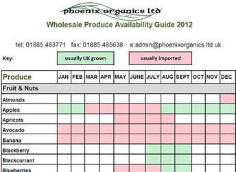 Phoenix Organics Wholesale Organic Produce Availability Guide